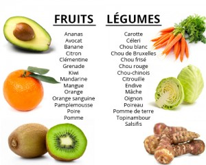 Fruits et légumes pour le mois de Janvier